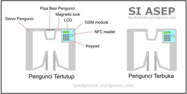 si-asep-pengaman-sepeda-smart-card-pertama-dunia-buatan-ugm 1